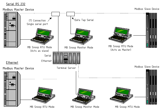 Modbus_system